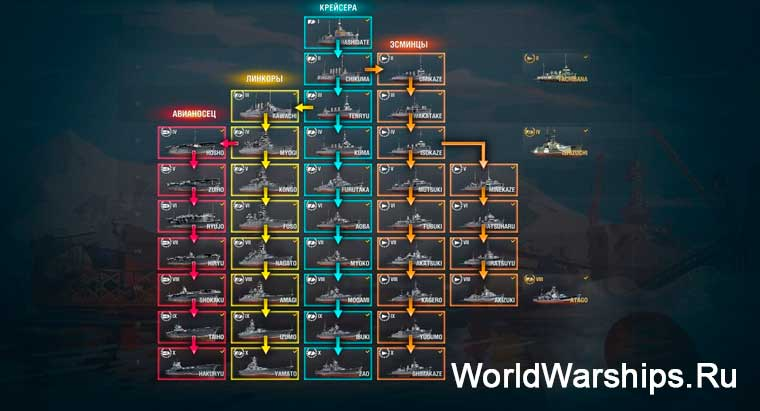 world of warships ветки